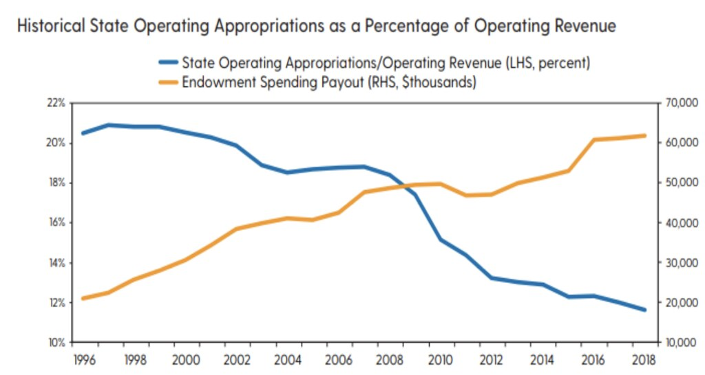 Historical State operating appropriations as a percentage of operating revenue