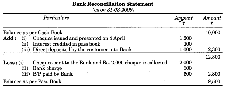 UP Board Solutions for Class 10 Commerce Chapter 3 Bank Reconciliation Statement LAQ 1