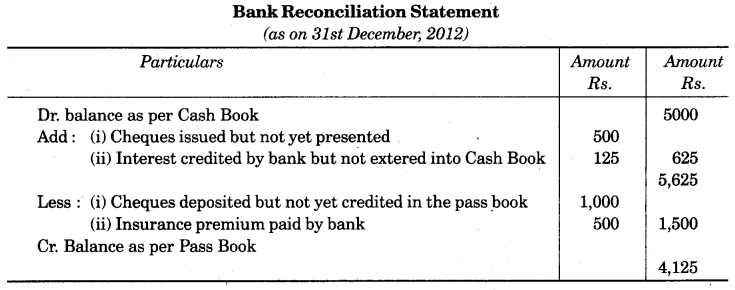 UP Board Solutions for Class 10 Commerce Chapter 3 Bank Reconciliation Statement SAQ 2