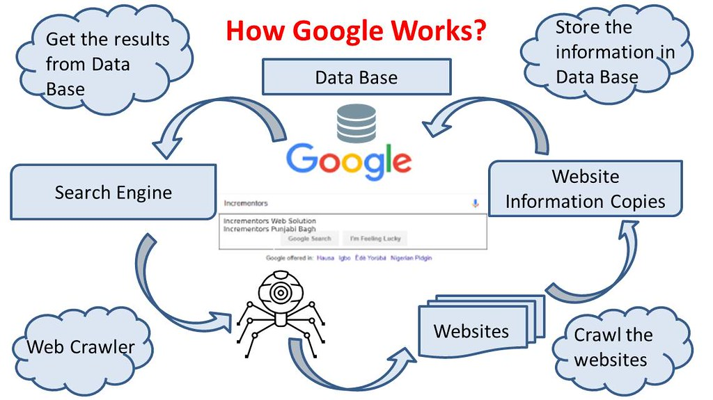 Introduction to Google & SEO - How Google Works? SEO Part … | Flickr