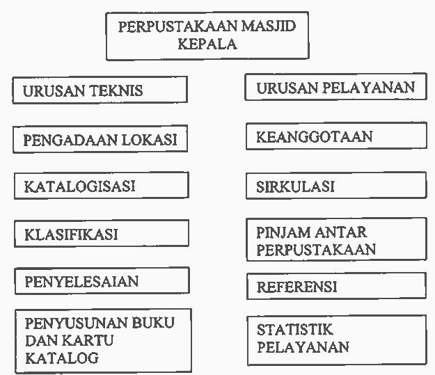 organisasia-perpustakaan-masjid