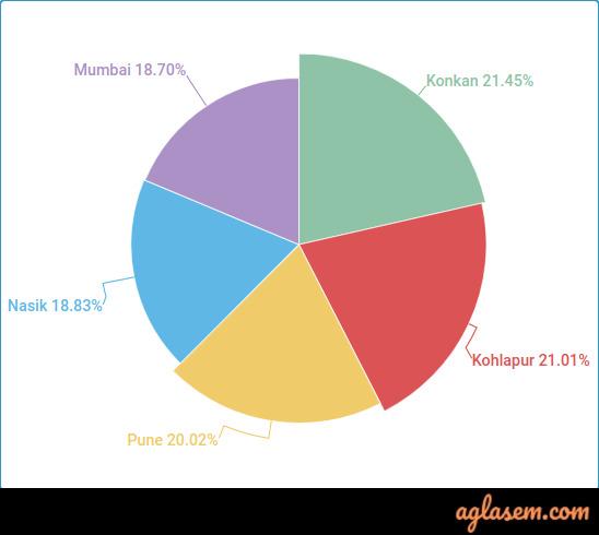 Maharashtra SSC previous year result statistics