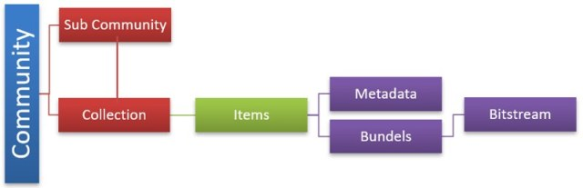 DSpace Content Hierarchy
