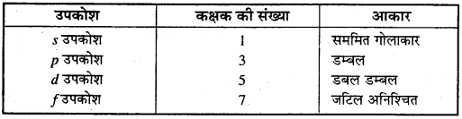 MP Board Class 11th Chemistry Solutions Chapter 2 परमाणु की संरचना 43