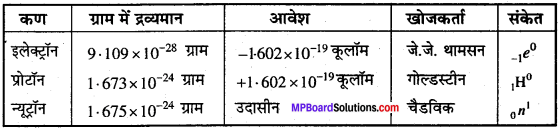 MP Board Class 11th Chemistry Solutions Chapter 2 परमाणु की संरचना 34
