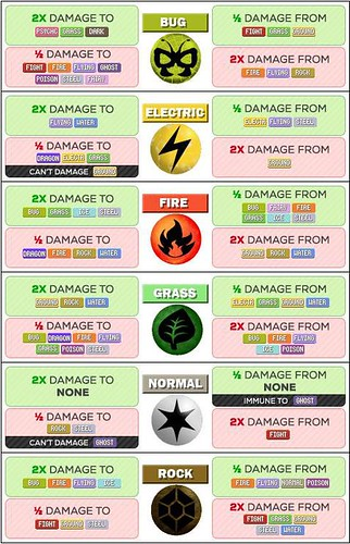 Pokemon strength & weaknesses3