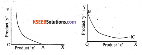 2nd PUC Economics Question Bank Chapter 2 Theory of Consumer Behaviour - 24