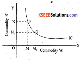 2nd PUC Economics Question Bank Chapter 2 Theory of Consumer Behaviour - 18