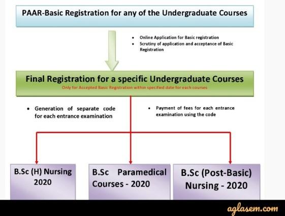 एम्स बीएससी 2020 पीएएआर