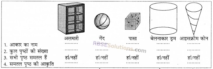 RBSE Solutions for Class 8 Maths Chapter 8 ठोस आकारों का चित्रण In Text Exercise 95