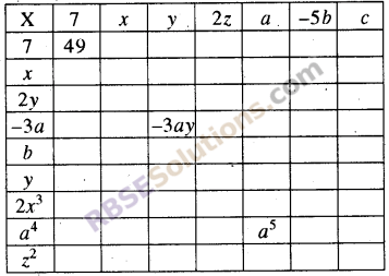 RBSE Solutions for Class 8 Maths Chapter 9 बीजीय व्यंजक Ex 9.1 Q2