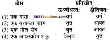 RBSE Solutions for Class 8 Maths Chapter 8 ठोस आकारों का चित्रण Additional Questions Q7