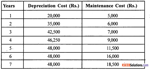 2nd PUC Statistics previous year Question paper March 2015 - 29