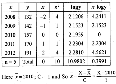 2nd PUC Statistics previous year Question paper March 2015 - 61