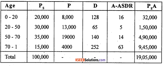 2nd PUC Statistics previous year Question paper March 2015 - 33