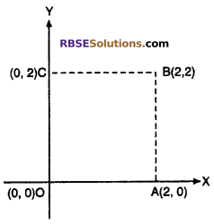 RBSE Solutions for Class 10 Maths Chapter 9 Co-ordinate Geometry Additional Questions 24