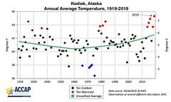 Kodiak_Annual