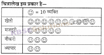 RBSE Solutions for Class 6 Maths Chapter 15 आँकड़ों का प्रबन्धन In Text Exercise 2
