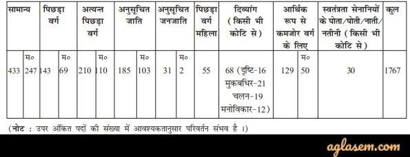 Bihar Amin Recruitment 2020 Reservation