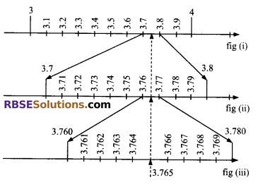 RBSE Solutions for Class 9 Maths Chapter 2 Number System Additional Questions 25