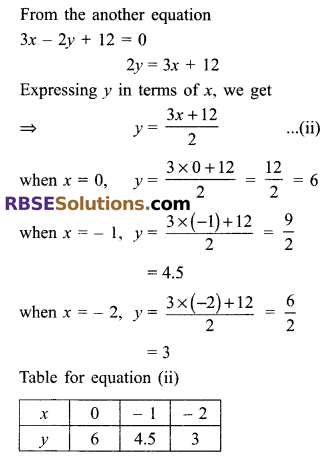 RBSE Solutions for Class 9 Maths Chapter 4 Linear Equations in Two Variables Ex 4.1 8