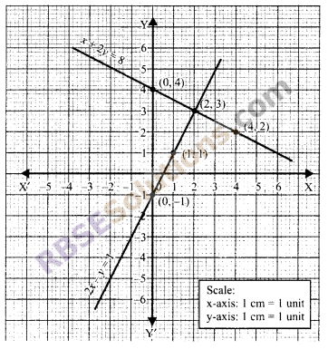 RBSE Solutions for Class 9 Maths Chapter 4 Linear Equations in Two Variables Miscellaneous Exercise 21