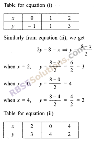 RBSE Solutions for Class 9 Maths Chapter 4 Linear Equations in Two Variables Miscellaneous Exercise 20