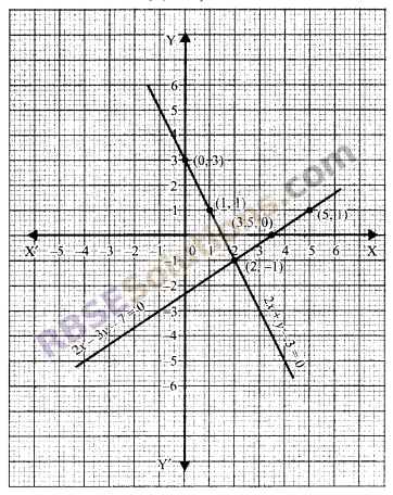 RBSE Solutions for Class 9 Maths Chapter 4 Linear Equations in Two Variables Miscellaneous Exercise 19