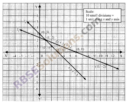 RBSE Solutions for Class 9 Maths Chapter 4 Linear Equations in Two Variables Miscellaneous Exercise 12