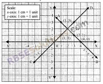 RBSE Solutions for Class 9 Maths Chapter 4 Linear Equations in Two Variables Miscellaneous Exercise 7