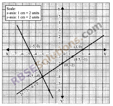RBSE Solutions for Class 9 Maths Chapter 4 Linear Equations in Two Variables Miscellaneous Exercise 16
