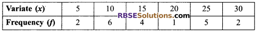 RBSE Solutions for Class 9 Maths Chapter 15 Statistics Ex 15.3 25