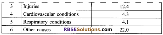 RBSE Solutions for Class 9 Maths Chapter 15 Statistics Ex 15.3 2
