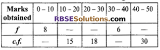 RBSE Solutions for Class 9 Maths Chapter 15 Statistics Additional Questions 11