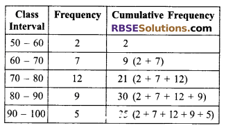 RBSE Solutions for Class 9 Maths Chapter 15 Statistics Additional Questions 8