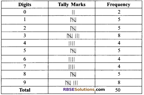 RBSE Solutions for Class 9 Maths Chapter 15 Statistics Ex 15.2 9
