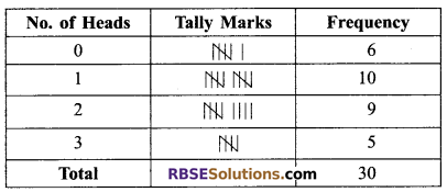 RBSE Solutions for Class 9 Maths Chapter 15 Statistics Ex 15.2 5