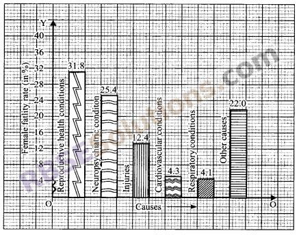 RBSE Solutions for Class 9 Maths Chapter 15 Statistics Ex 15.3 3
