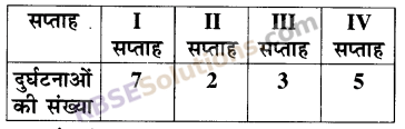 RBSE Solutions for Class 5 Maths Chapter 9 आँकड़े Additional Questions 21