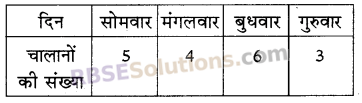 RBSE Solutions for Class 5 Maths Chapter 9 आँकड़े Additional Questions 11