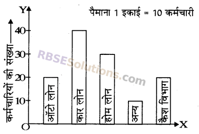 RBSE Solutions for Class 5 Maths Chapter 9 आँकड़े Additional Questions 5