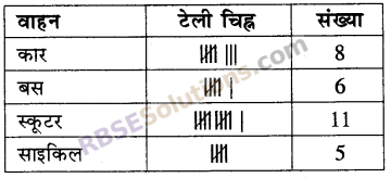 RBSE Solutions for Class 5 Maths Chapter 9 आँकड़े Additional Questions 18