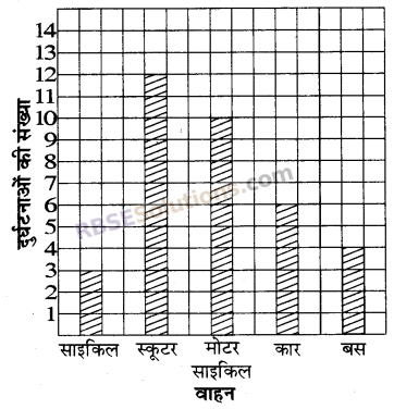 RBSE Solutions for Class 5 Maths Chapter 9 आँकड़े Additional Questions 16
