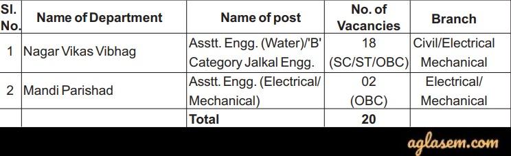 UPPSC AE 2020 Vacancy Details