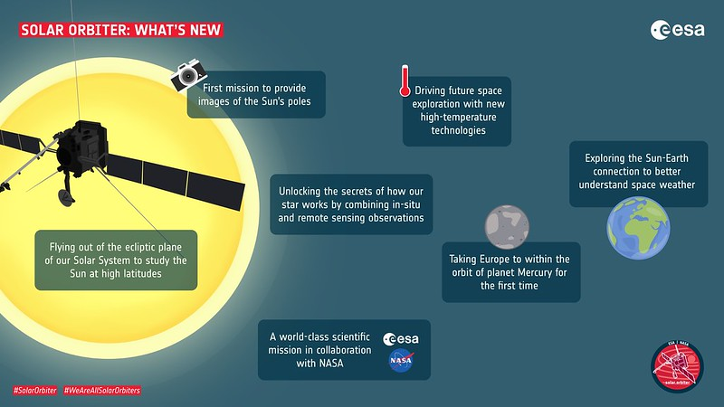 Solar Orbiter: what's new