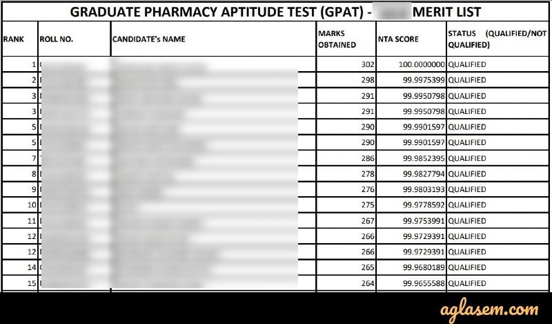 GPAT merit list pdf