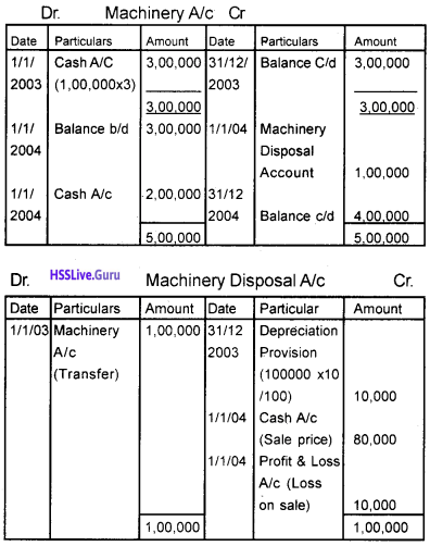 Plus One Accountancy Chapter Wise Questions and Answers Chapter 6 Depreciation, Provisions and Reserves 9