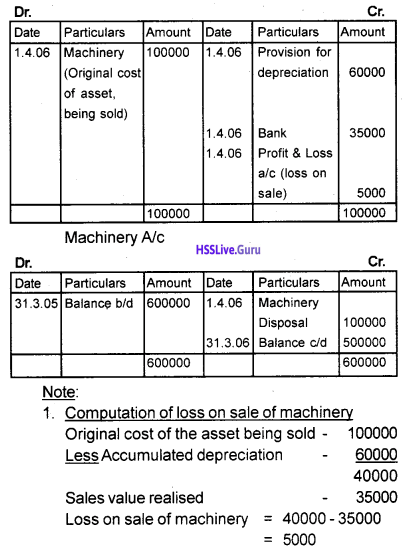 Plus One Accountancy Chapter Wise Questions and Answers Chapter 6 Depreciation, Provisions and Reserves 3