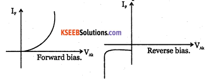 2nd PUC Electronics Question Bank Chapter 9 Power Electronics and its Applications 9