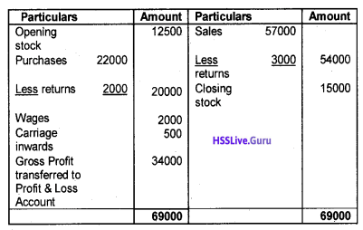 Plus One Accountancy Chapter Wise Questions and Answers Chapter 8 Financial Statements – I & Financial Statements – II 3